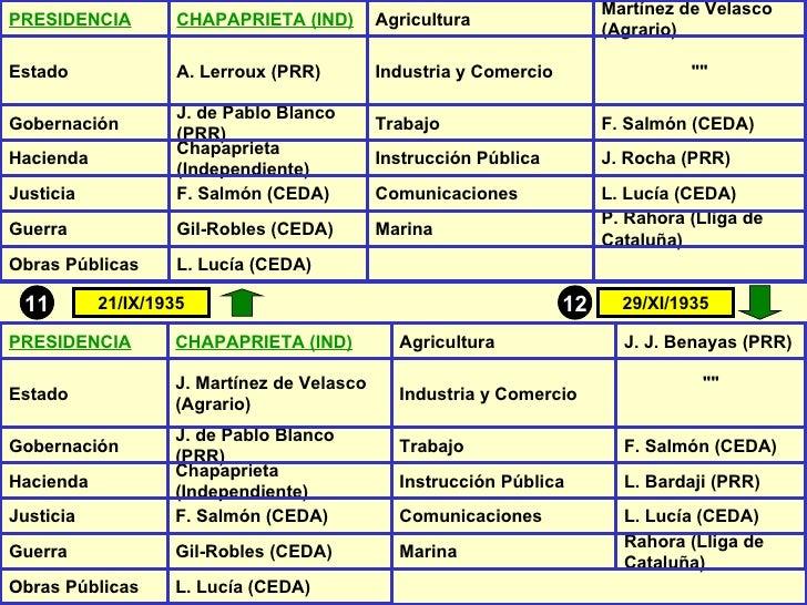 12 11 21/IX/1935 29/XI/1935 PRESIDENCIA CHAPAPRIETA (IND) Agricultura Martínez de Velasco (Agrario) Estado A. Lerroux (PRR...