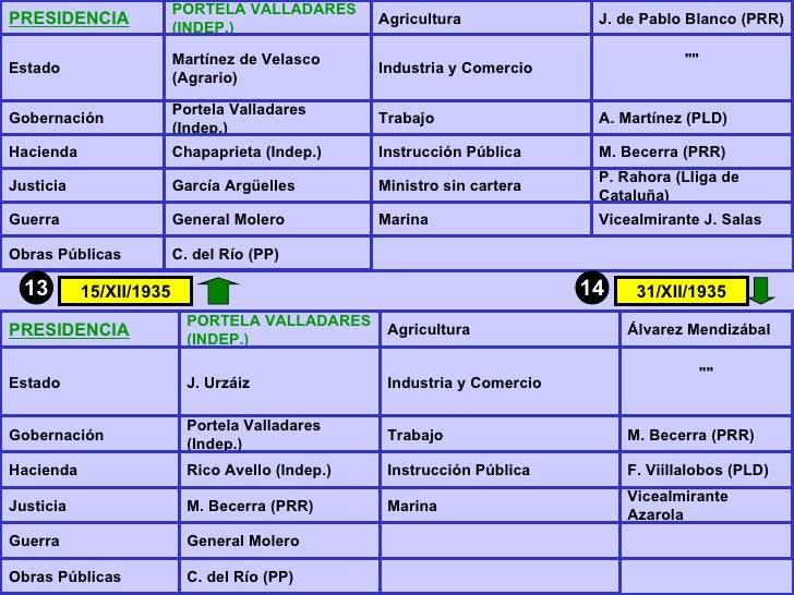 13 14 15/XII/1935 31/XII/1935 PRESIDENCIA PORTELA VALLADARES (INDEP.) Agricultura  J. de Pablo Blanco (PRR) Estado Martíne...