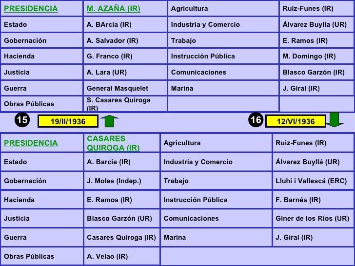 15 16 19/II/1936 12/VI/1936 PRESIDENCIA M. AZAÑA (IR) Agricultura Ruiz-Funes (IR) Estado A. BArcia (IR) Industria y Comerc...
