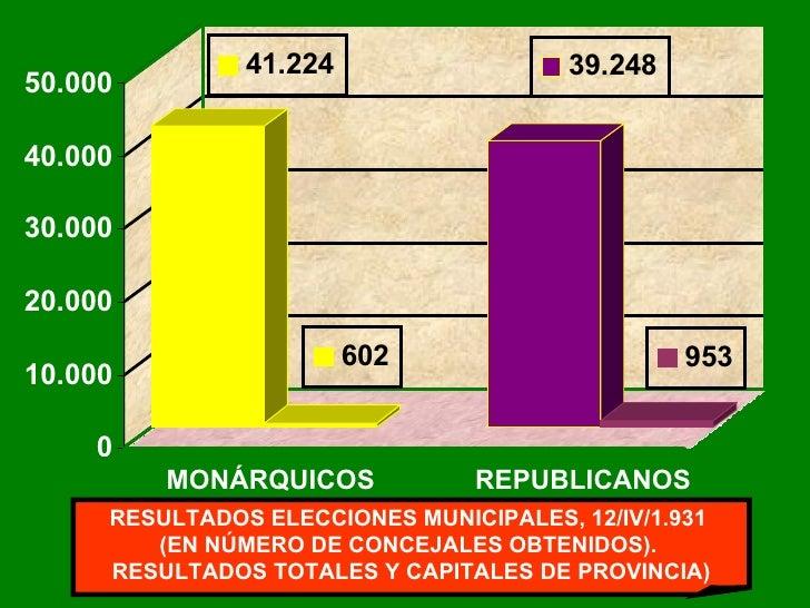 MONÁRQUICOS   REPUBLICANOS RESULTADOS ELECCIONES MUNICIPALES, 12/IV/1.931  (EN NÚMERO DE CONCEJALES OBTENIDOS).  RESULTA...