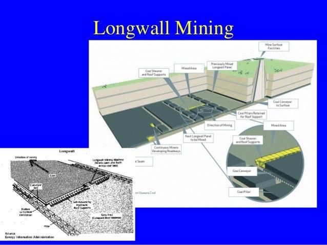 Caving Underground Mining Methods Longwall Sublevel