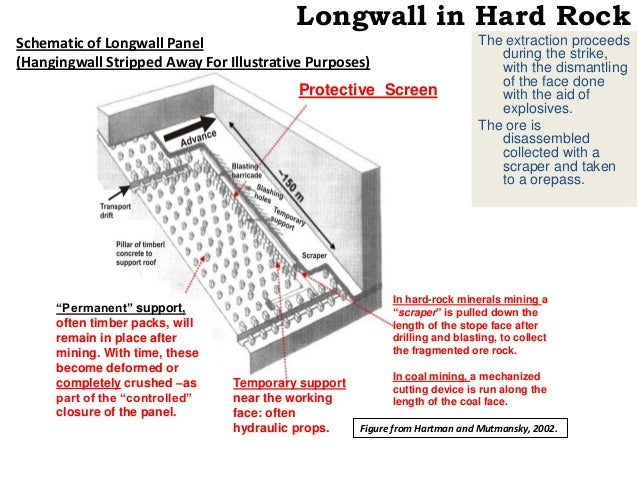 Caving Underground Mining Methods Longwall Sublevel