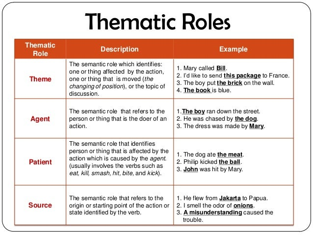Theme 1 role responsibilities and boundaries