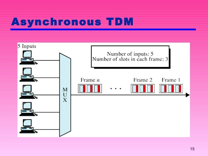 multiplexing and data rate Statistical multiplexing enables efficient usage of bandwidth and ensures  a  constant bit rate for every channel transmitted, statistical multiplexing dynamically.