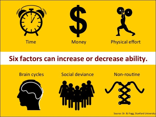 Time%  $ Money%  Physical%effort% %  Six$factors$can$increase$or$decrease$ability. Brain%cycles%  Social%deviance%  Non8rou...