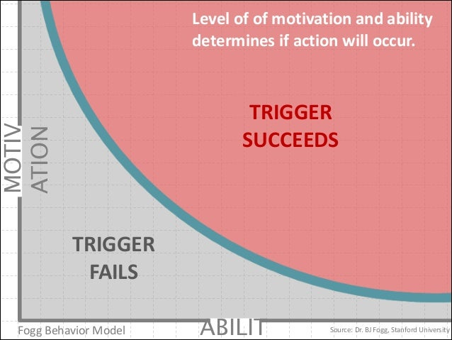 Level	   of	   of	   motivation	   and	   ability	    determines	   if	   action	   will	   occur.  MOTIV ATION  TRIGGER	 ...