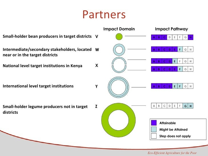 Partners Small-holder bean producers in target districts Intermediate/secondary stakeholders, located near or in the targe...