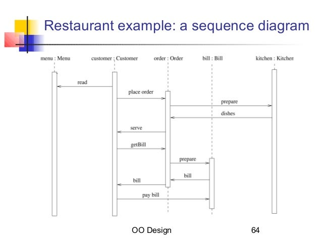 Sequence diagram restaurant choice image how to guide