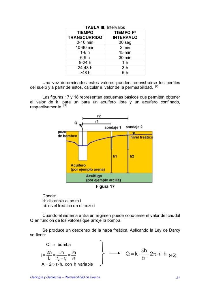 TABLA III: Intervalos                             TIEMPO              TIEMPO P/                         TRANSCURRIDO      ...