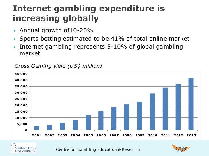 Value of online gambling industry iau online
