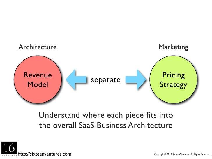 Architecture                                 Marketing     Revenue                                       Pricing          ...