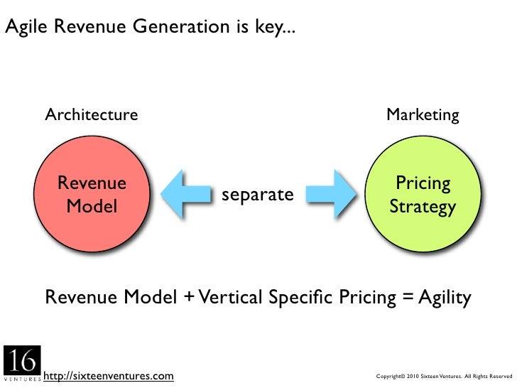 Agile Revenue Generation is key...        Architecture                               Marketing         Revenue            ...