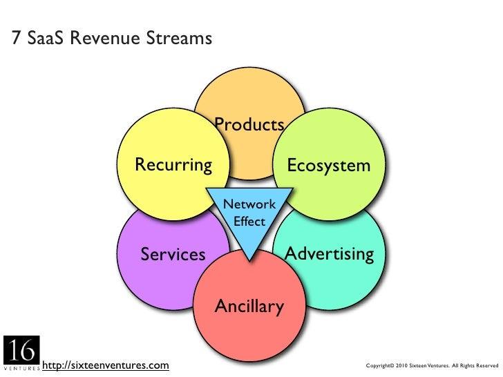 7 SaaS Revenue Streams                                   Products                        Recurring               Ecosystem...