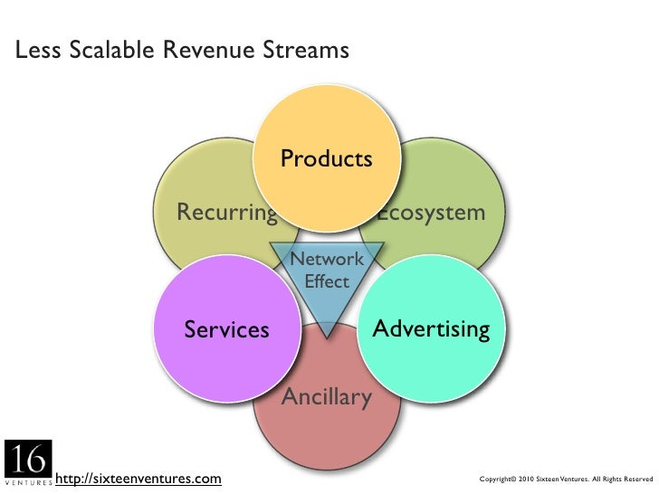 ancillary products and revenue streams