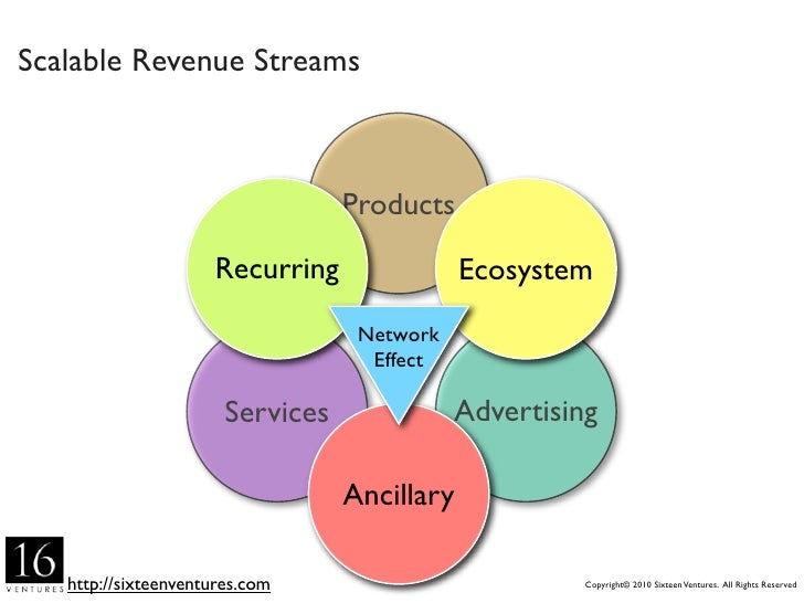 Scalable Revenue Streams                                   Products                        Recurring               Ecosyst...