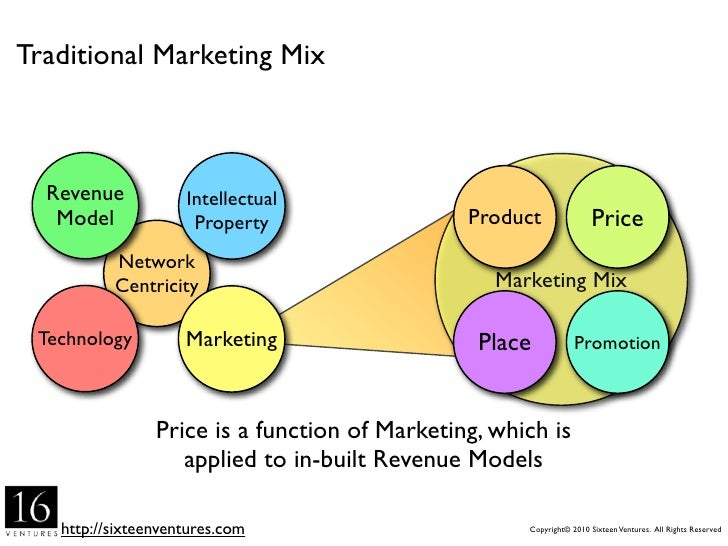 Traditional Marketing Mix      Revenue           Intellectual    Model             Property                  Product      ...
