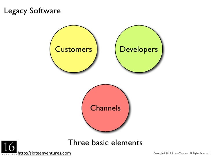 Legacy Software                         Customers          Developers                                     Channels        ...