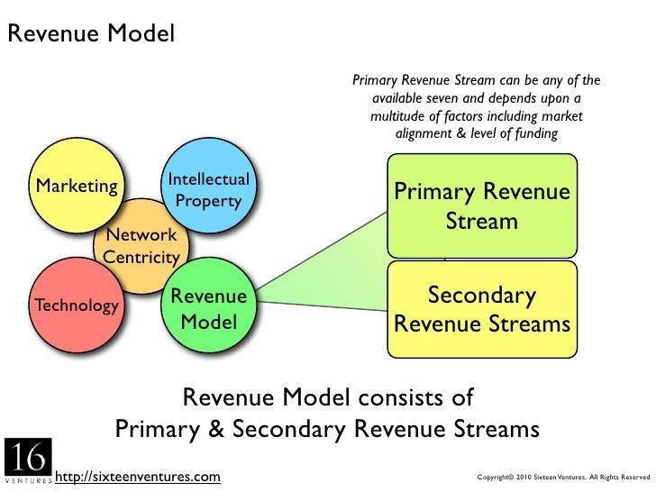 Revenue Metrics  Modules        Users   Storage     CPU         Units   Reports                                           ...