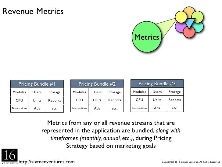 Revenue Metrics                                                                      Metrics     Different bundles for dif...