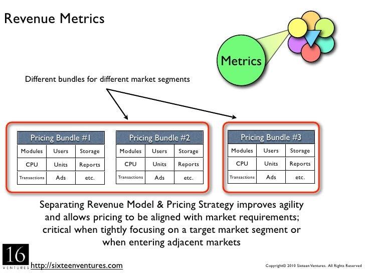 Revenue Metrics                                                                      Metrics             Different bundles...