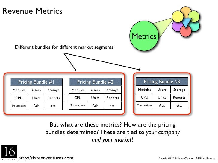 Key Concepts in SaaS Revenue Modeling                                            Move any repeatable                  SaaS...