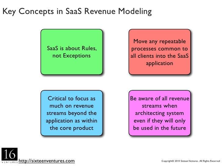 Revenue Stream Scalability Index               Symbol                          Definition                                  ...