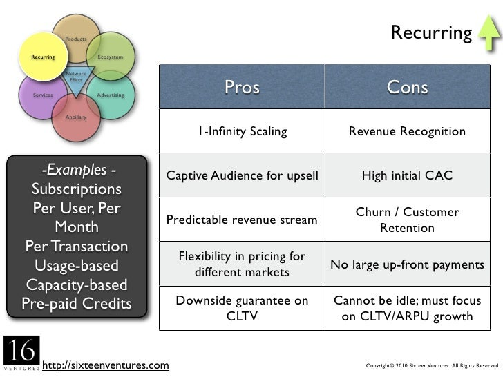 Products                                                         Ecosystem Recurring               Ecosystem              ...
