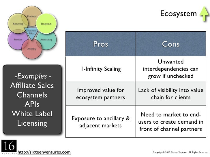 Products                                                                 Ancillary   Recurring               Ecosystem    ...