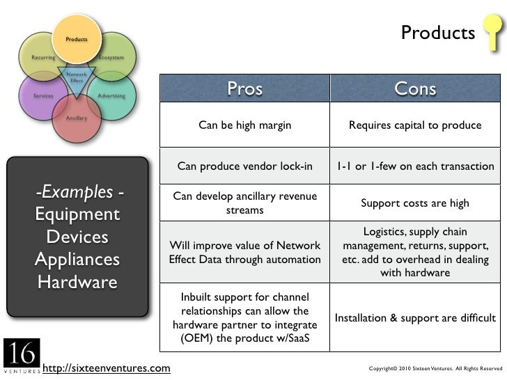 Products                                                                         Services Recurring               Ecosyste...
