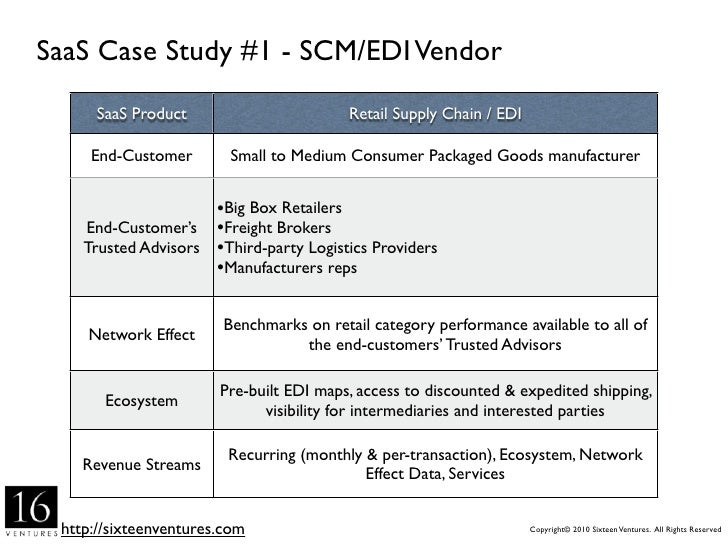 SaaS Case Study #3 - Healthcare Revenue Cycle Mgmt        SaaS Product                        Revenue Cycle Management    ...