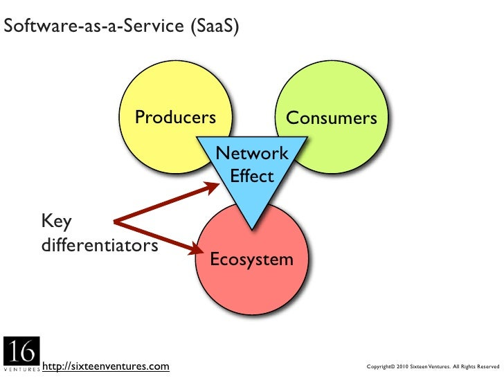 Software-as-a-Service (SaaS)                          Producers          Consumers                                  Networ...