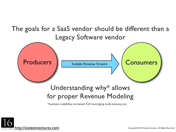 The goals for a SaaS vendor should be different than a                Legacy Software vendor        Producers             ...