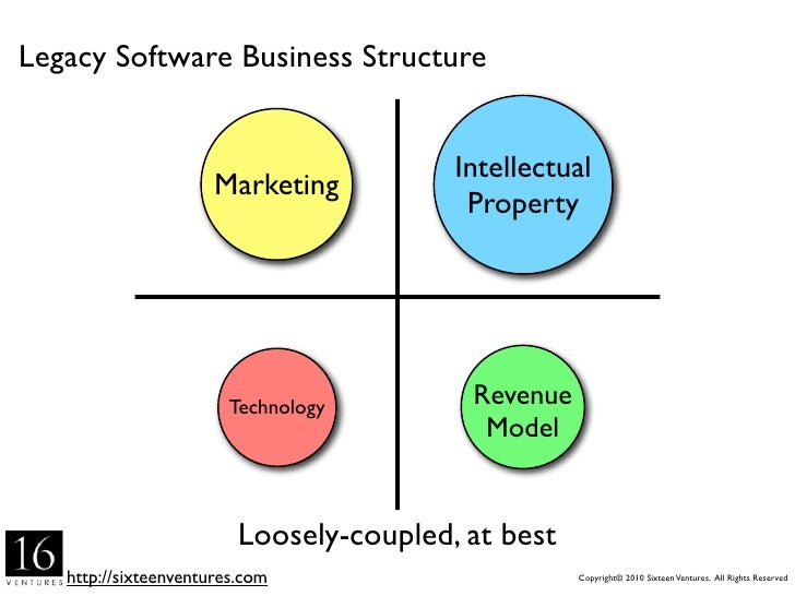 Legacy Software Business Structure                                           Intellectual                       Marketing ...