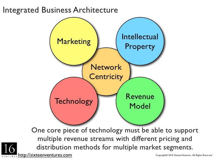 SaaS Business Architecture                                            Intellectual                       Marketing        ...
