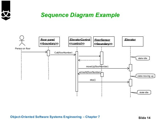 7 sequence and collaboration diagrams sequence diagram example ccuart Image collections