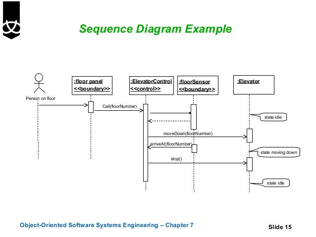 7 sequence and collaboration diagrams sequence diagram example ccuart Choice Image