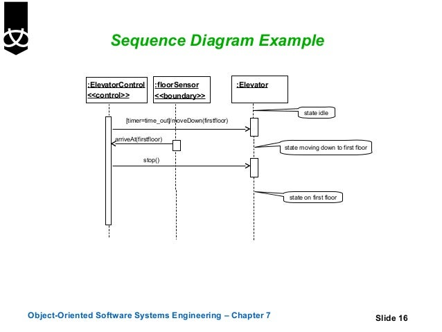 7 sequence and collaboration diagrams sequence diagram example ccuart Gallery
