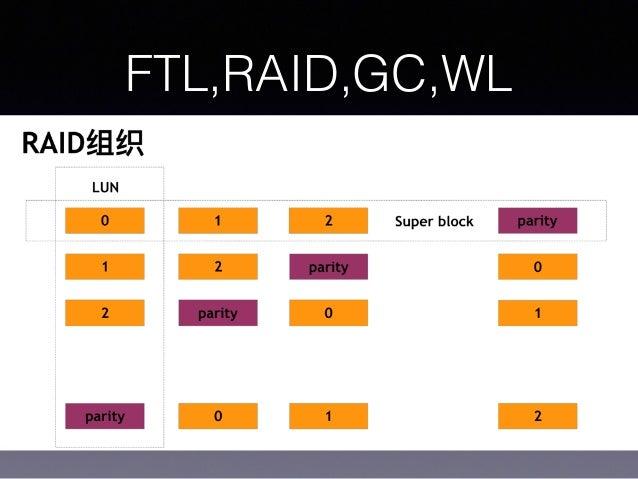 FTL,RAID,GC,WL