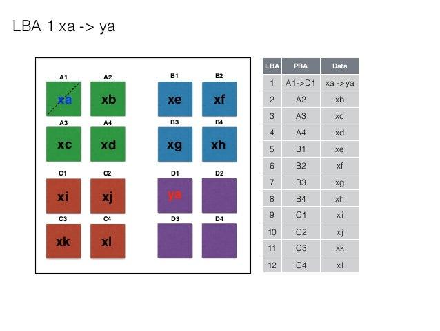 A1 A2 A3 A4 B1 B2 B3 B4 C1 C2 C3 C4 D1 D2 D3 D4 LBA PBA Data 1 A1->D1 xa ->ya 2 A2 xb 3 A3 xc 4 A4 xd 5 B1 xe 6 B2 xf 7 B3...