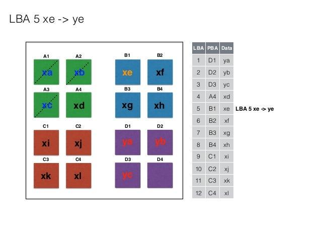 A1 A2 A3 A4 B1 B2 B3 B4 C1 C2 C3 C4 D1 D2 D3 D4 LBA PBA Data 1 D1 ya 2 D2 yb 3 D3 yc 4 A4 xd 5 B1 xe 6 B2 xf 7 B3 xg 8 B4 ...
