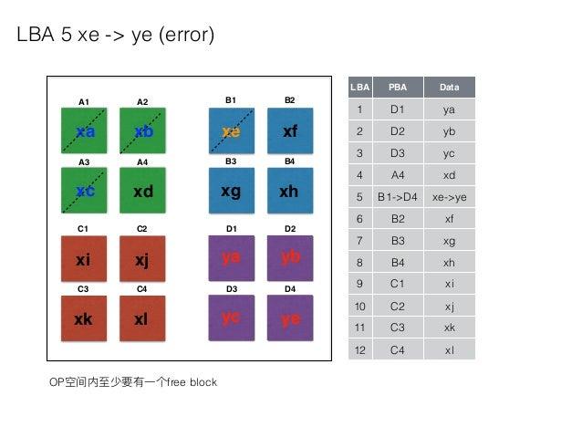 A1 A2 A3 A4 B1 B2 B3 B4 C1 C2 C3 C4 D1 D2 D3 D4 LBA PBA Data 1 D1 ya 2 D2 yb 3 D3 yc 4 A4 xd 5 B1->D4 xe->ye 6 B2 xf 7 B3 ...
