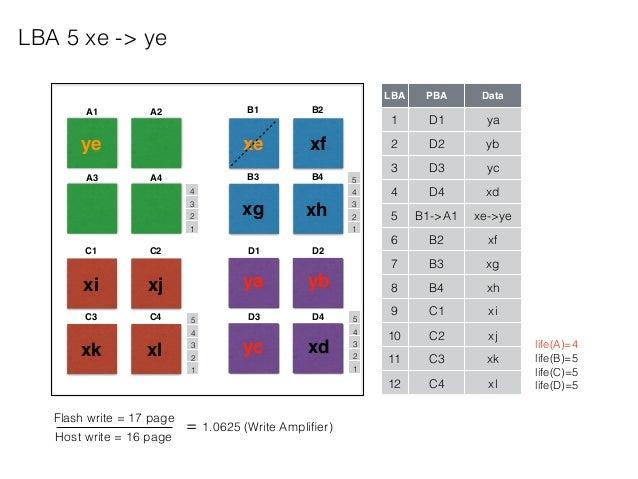 A1 A2 A3 A4 B1 B2 B3 B4 C1 C2 C3 C4 D1 D2 D3 D4 LBA PBA Data 1 D1 ya 2 D2 yb 3 D3 yc 4 D4 xd 5 B1->A1 xe->ye 6 B2 xf 7 B3 ...