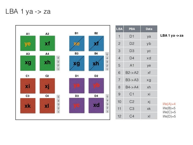 A1 A2 A3 A4 B1 B2 B3 B4 C1 C2 C3 C4 D1 D2 D3 D4 LBA PBA Data 1 D1 ya 2 D2 yb 3 D3 yc 4 D4 xd 5 A1 ye 6 B2->A2 xf 7 B3->A3 ...