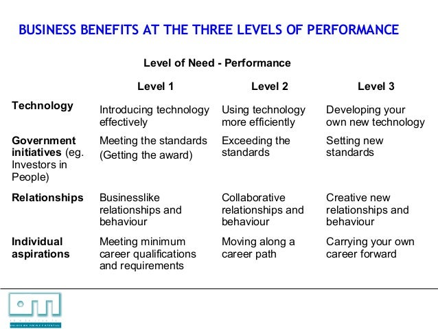 level of performance Performance management overview  removal or reduction in grade of pmrs employees who did not attain a fully successful level of performance after being given an.