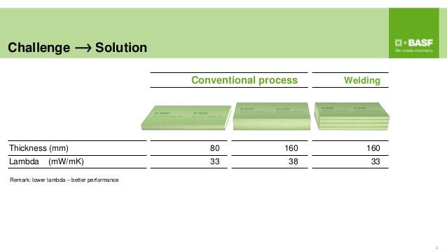 Conventional process Welding Thickness (mm) 80 160 160 Lambda (mW/mK) 33 38 33 Challenge Solution 9 Remark: lower lambda –...