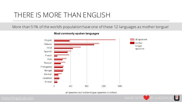 https://lingohub.com MADE WITH BY LINGOHUB THERE IS MORE THAN ENGLISH More than 51% of the world's population have one of ...