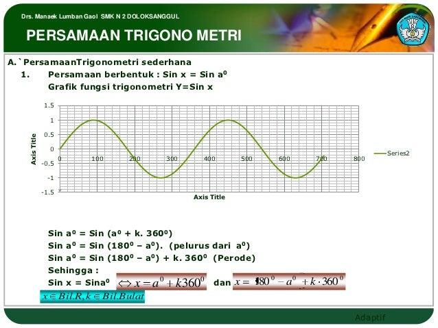 Drs. Manaek Lumban Gaol SMK N 2 DOLOKSANGGUL   PERSAMAAN TRIGONO METRIA.`PersamaanTrigonometri sederhana   1.   Persamaan ...