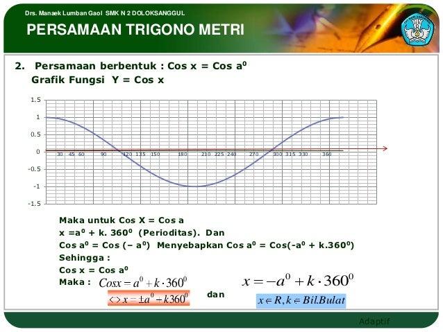 Drs. Manaek Lumban Gaol SMK N 2 DOLOKSANGGUL PERSAMAAN TRIGONO METRI2. Persamaan berbentuk : Cos x = Cos a0   Grafik Fungs...