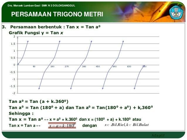 Drs. Manaek Lumban Gaol SMK N 2 DOLOKSANGGUL    PERSAMAAN TRIGONO METRI3. Persamaan berbentuk : Tan x = Tan a0   Grafik Fu...