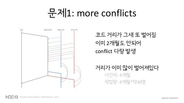 "Integration Branch""따라가는 브랜치""양쪽에서 머지해 들어오기장점 1:양쪽 내용이 전부 통합되지만작업 브랜치에 사이드이펙트가 없다SVN reintegrate"